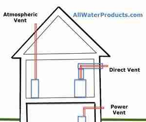 Water Heater Ventilation. atmospheric vent, direct vent, and power vent. AllWaterProducts.com